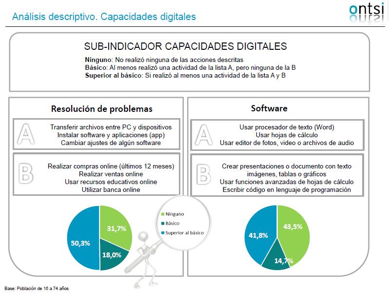 Informe Ontsi Perfil sociodemografico internautas españoles INDImarketers